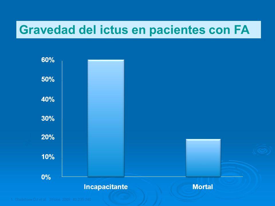 1. Gladstone DJ et al. Stroke. 2009; 40:235-240 Efecto del primer ictus isquémico en pacientes con FA (n = 597) 1 % de pacientes IncapacitanteMortal 6
