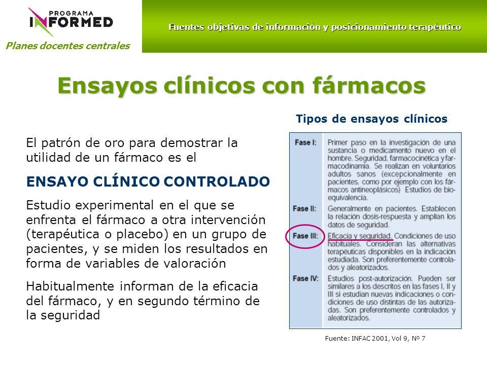 Fuentes objetivas de información y posicionamiento terapéutico Planes docentes centrales Fuente: INFAC 2001, Vol 9, Nº 7 Ensayos clínicos con fármacos