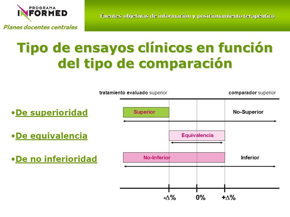 Fuentes objetivas de información y posicionamiento terapéutico Planes docentes centrales Tipo de ensayos clínicos en función del tipo de comparación D