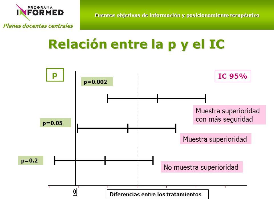 Fuentes objetivas de información y posicionamiento terapéutico Planes docentes centrales Relación entre la p y el IC 0 IC 95% p=0.002 p=0.05 p=0.2 Mue