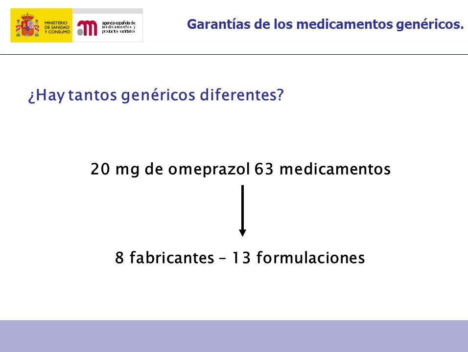 Garantías de los medicamentos genéricos. ¿Hay tantos genéricos diferentes? 20 mg de omeprazol 63 medicamentos 8 fabricantes – 13 formulaciones