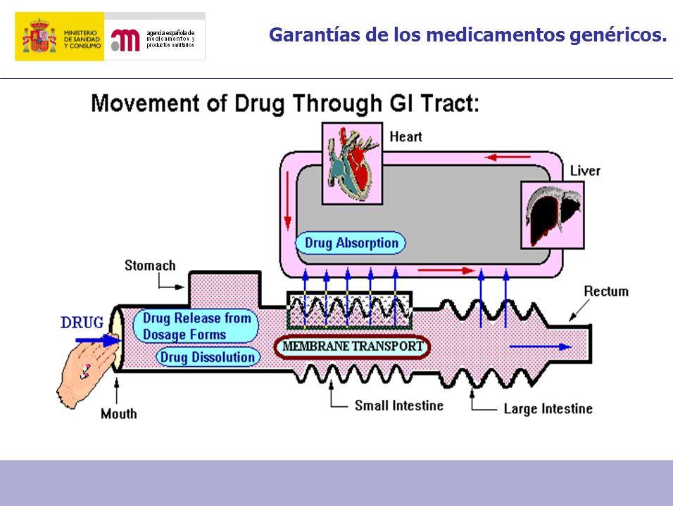Garantías de los medicamentos genéricos.