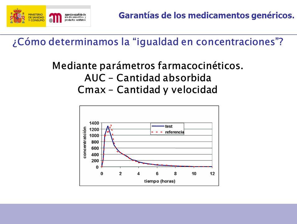 Garantías de los medicamentos genéricos. ¿Cómo determinamos la igualdad en concentraciones? Mediante parámetros farmacocinéticos. AUC – Cantidad absor