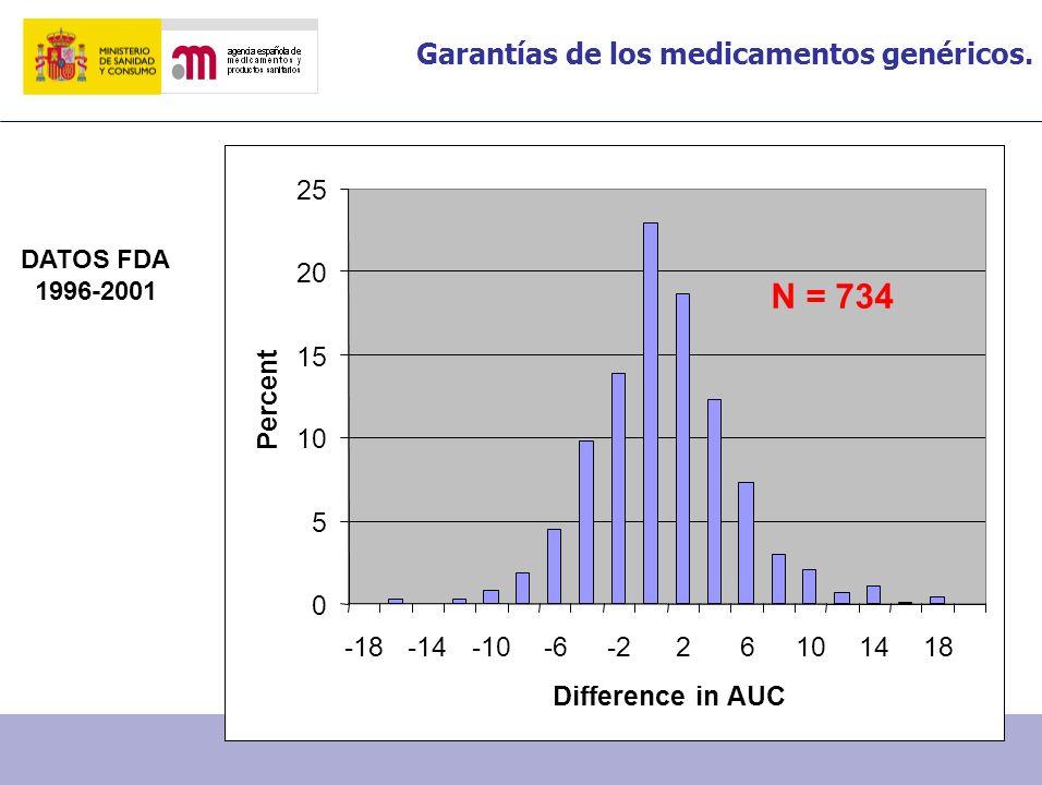 Garantías de los medicamentos genéricos. 0 5 10 15 20 25 -18-14-10-6-226101418 Difference in AUC Percent N = 734 DATOS FDA 1996-2001