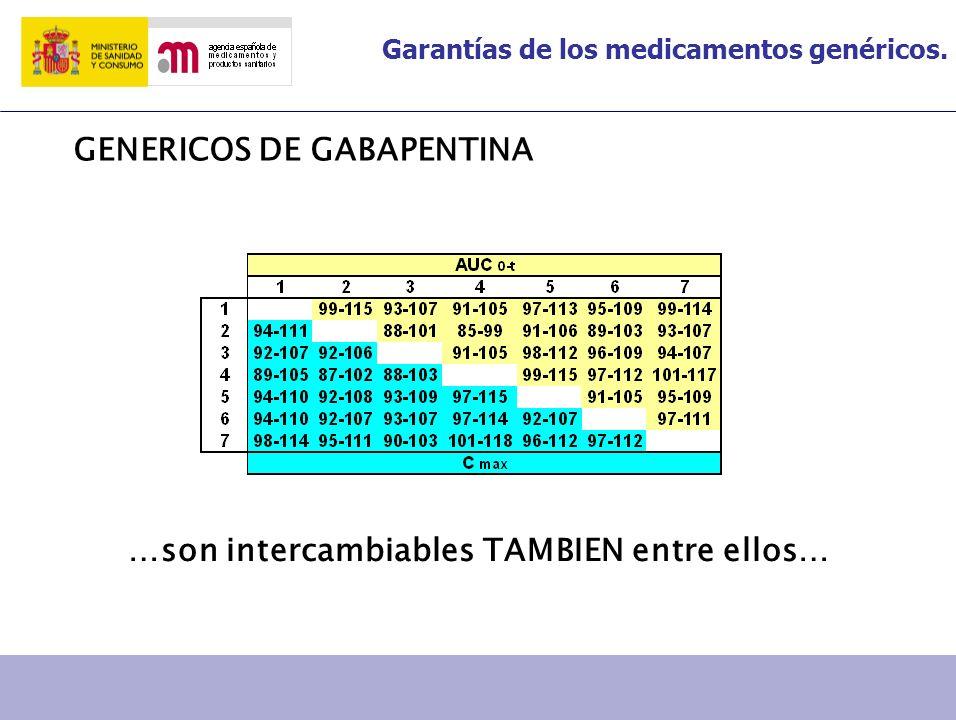 Garantías de los medicamentos genéricos. GENERICOS DE GABAPENTINA …son intercambiables TAMBIEN entre ellos…