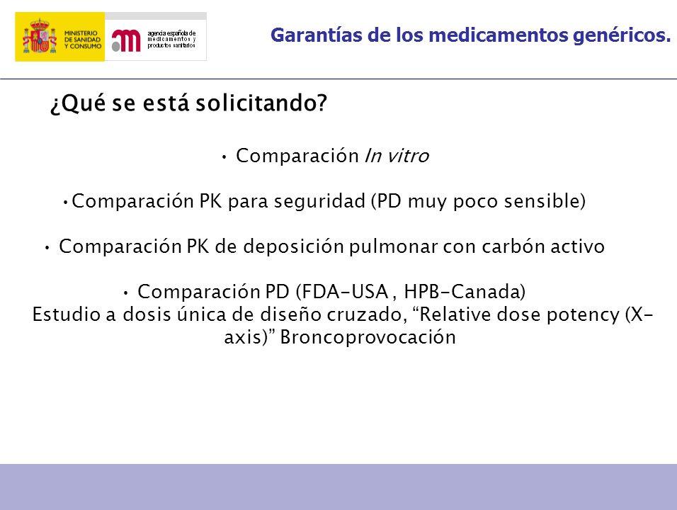 Comparación In vitro Comparación PK para seguridad (PD muy poco sensible) Comparación PK de deposición pulmonar con carbón activo Comparación PD (FDA-