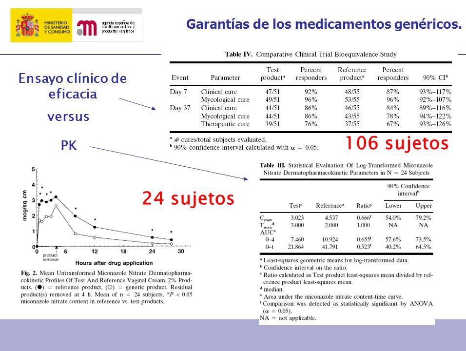 Garantías de los medicamentos genéricos. versus PK 106 sujetos 24 sujetos Ensayo clínico de eficacia