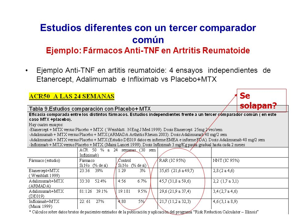 Estudios diferentes con un tercer comparador común Ejemplo: Fármacos Anti-TNF en Artritis Reumatoide Ejemplo Anti-TNF en artitis reumatoide: 4 ensayos