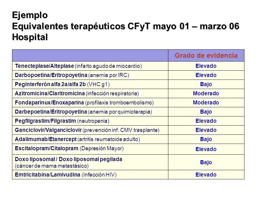 Ejemplo Equivalentes terapéuticos CFyT mayo 01 – marzo 06 Hospital Grado de evidencia Tenecteplase/Alteplase (infarto agudo de miocardio) Elevado Darb