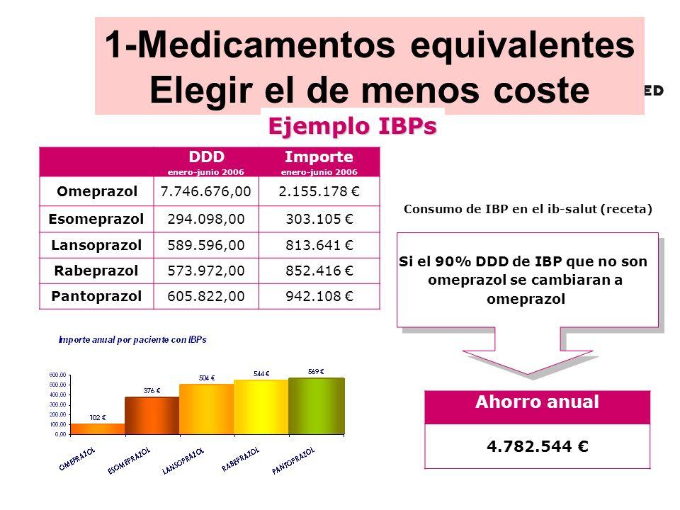 DDD enero-junio 2006 Importe enero-junio 2006 Omeprazol7.746.676,002.155.178 Esomeprazol 294.098,00303.105 Lansoprazol 589.596,00813.641 Rabeprazol 57