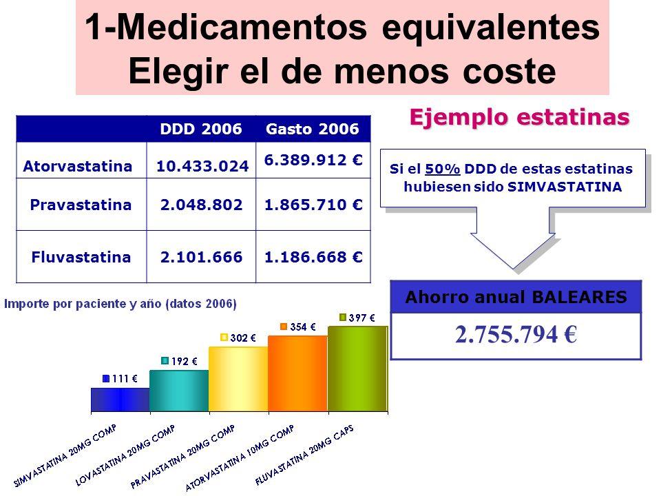 DDD 2006Gasto 2006 Atorvastatina10.433.024 6.389.912 Pravastatina2.048.8021.865.710 Fluvastatina2.101.6661.186.668 Si el 50% DDD de estas estatinas hu