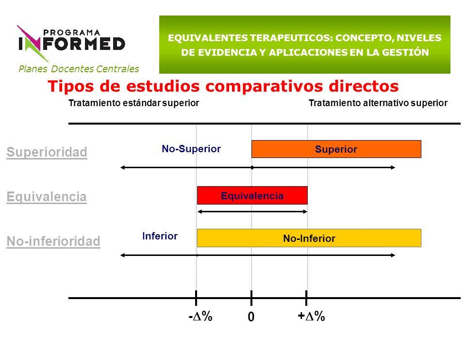 Planes Docentes Centrales EQUIVALENTES TERAPEUTICOS: CONCEPTO, NIVELES DE EVIDENCIA Y APLICACIONES EN LA GESTIÓN Tipos de estudios comparativos direct
