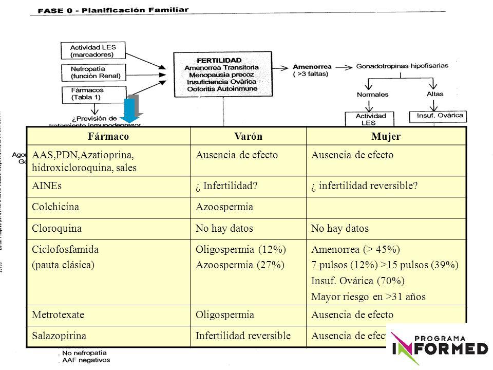 FármacoVarónMujer AAS,PDN,Azatioprina, hidroxicloroquina, sales Ausencia de efecto AINEs¿ Infertilidad?¿ infertilidad reversible? ColchicinaAzoospermi