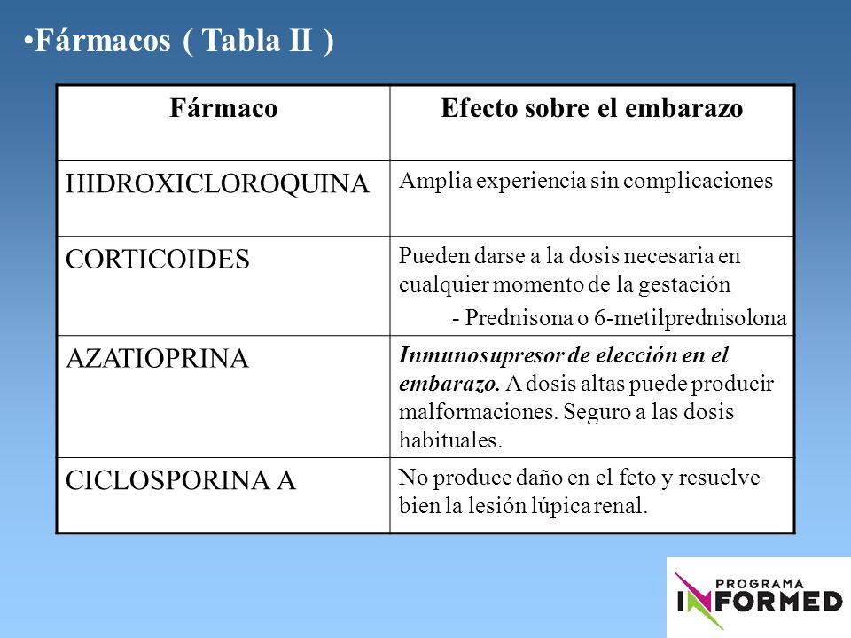 Fármacos ( Tabla II ) FármacoEfecto sobre el embarazo HIDROXICLOROQUINA Amplia experiencia sin complicaciones CORTICOIDES Pueden darse a la dosis nece