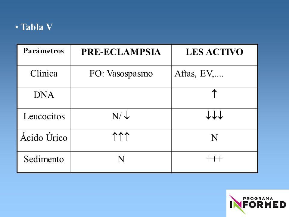 Tabla V Parámetros PRE-ECLAMPSIALES ACTIVO ClínicaFO: VasospasmoAftas, EV,.... DNA Leucocitos N/ Ácido Úrico N SedimentoN+++