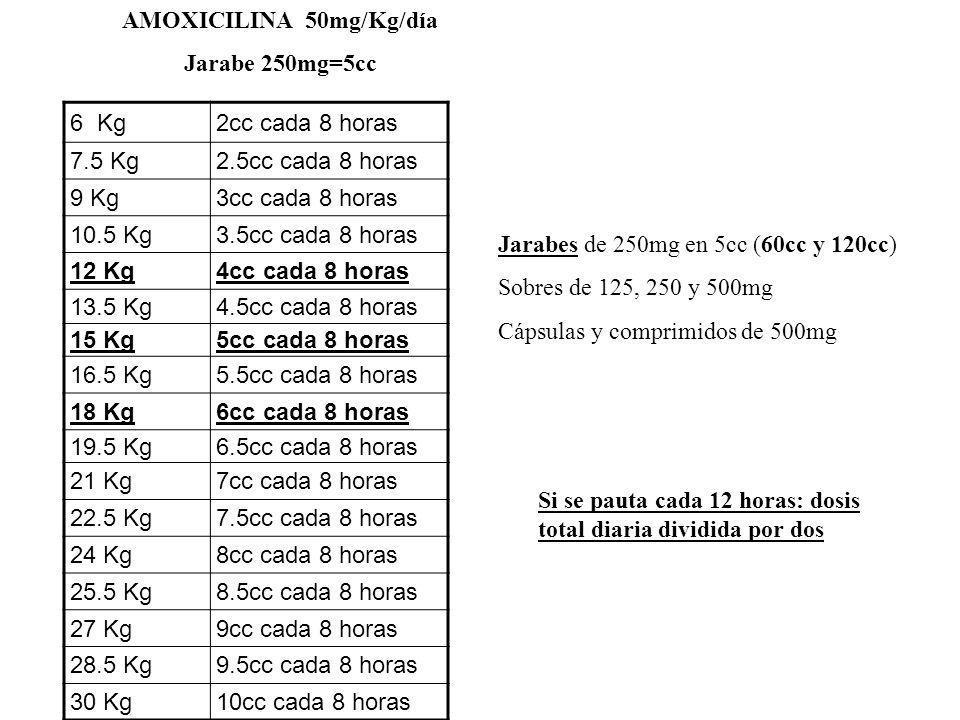 6 Kg2cc cada 8 horas 7.5 Kg2.5cc cada 8 horas 9 Kg3cc cada 8 horas 10.5 Kg3.5cc cada 8 horas 12 Kg4cc cada 8 horas 13.5 Kg4.5cc cada 8 horas 15 Kg5cc