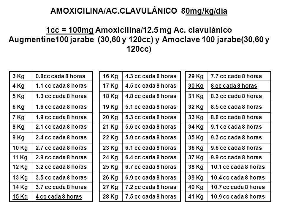 AMOXICILINA/AC.CLAVULÁNICO 80mg/kg/día 1cc = 100mg Amoxicilina/12.5 mg Ac. clavulánico Augmentine100 jarabe (30,60 y 120cc) y Amoclave 100 jarabe(30,6