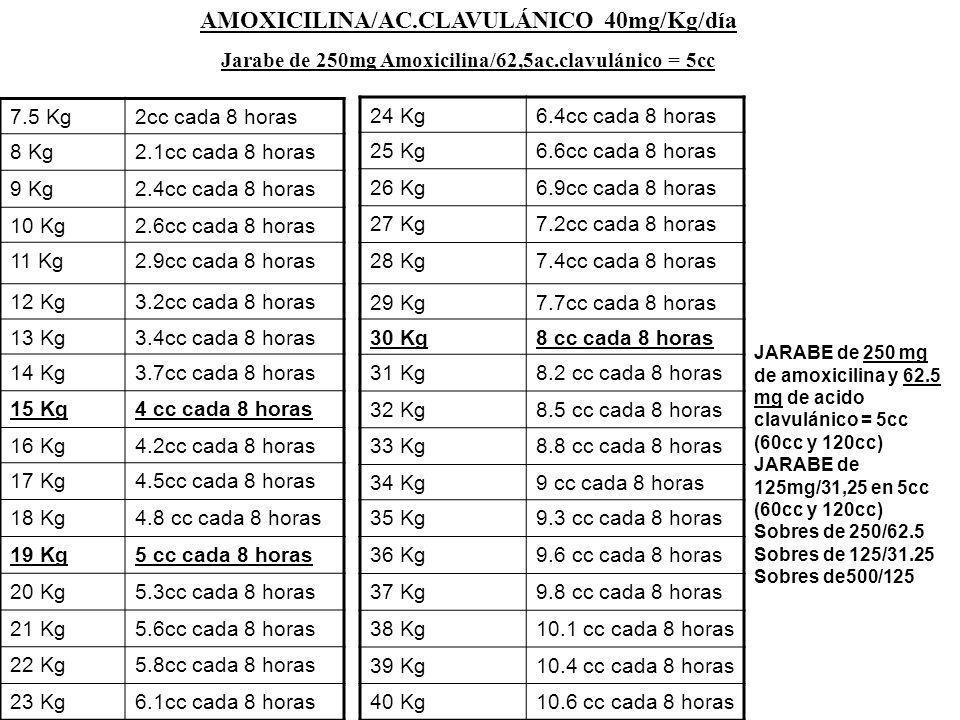 7.5 Kg2cc cada 8 horas 8 Kg2.1cc cada 8 horas 9 Kg2.4cc cada 8 horas 10 Kg2.6cc cada 8 horas 11 Kg2.9cc cada 8 horas 12 Kg3.2cc cada 8 horas 13 Kg3.4c