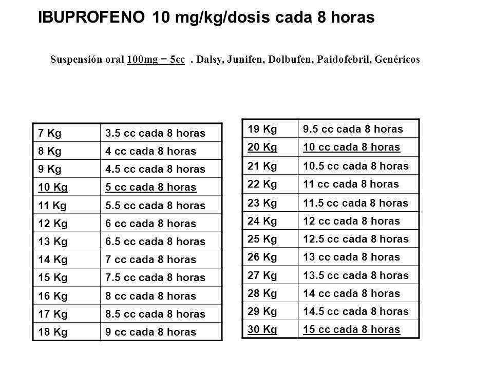IBUPROFENO 10 mg/kg/dosis cada 8 horas 7 Kg3.5 cc cada 8 horas 8 Kg4 cc cada 8 horas 9 Kg4.5 cc cada 8 horas 10 Kg5 cc cada 8 horas 11 Kg5.5 cc cada 8