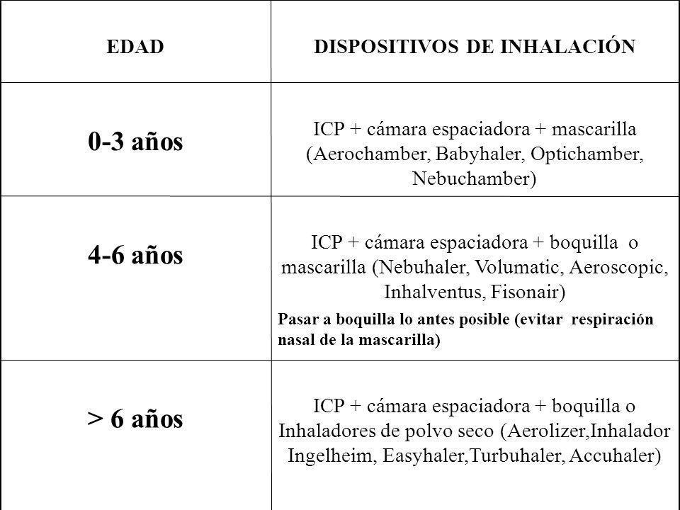 ICP + cámara espaciadora + boquilla o Inhaladores de polvo seco (Aerolizer,Inhalador Ingelheim, Easyhaler,Turbuhaler, Accuhaler) > 6 años ICP + cámara