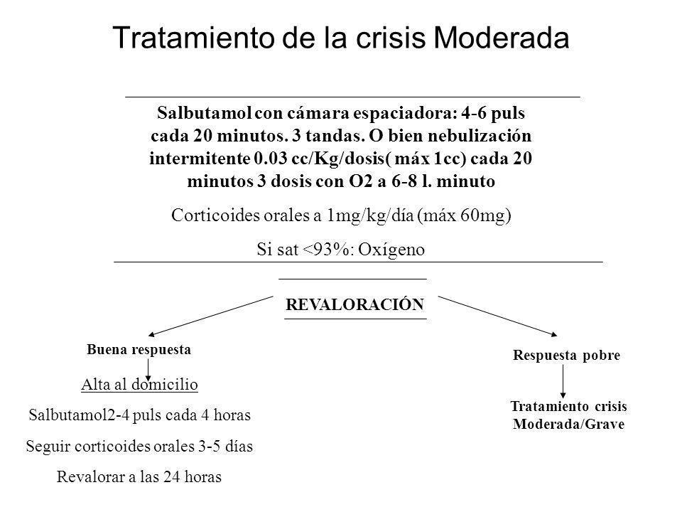 Tratamiento de la crisis Moderada Salbutamol con cámara espaciadora: 4-6 puls cada 20 minutos. 3 tandas. O bien nebulización intermitente 0.03 cc/Kg/d