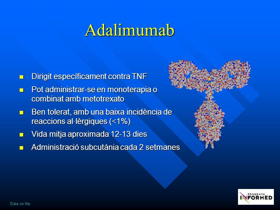 Adalimumab Dirigit específicament contra TNF Dirigit específicament contra TNF Pot administrar-se en monoterapia o combinat amb metotrexato Pot administrar-se en monoterapia o combinat amb metotrexato Ben tolerat, amb una baixa incidència de reaccions al·lèrgiques (<1%) Ben tolerat, amb una baixa incidència de reaccions al·lèrgiques (<1%) Vida mitja aproximada 12-13 dies Vida mitja aproximada 12-13 dies Administració subcutània cada 2 setmanes Administració subcutània cada 2 setmanes Data on file.