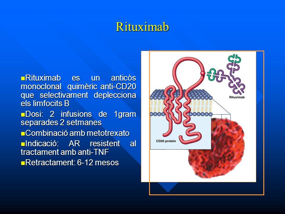Rituximab Rituximab es un anticòs monoclonal quimèric anti-CD20 que selectivament deplecciona els limfocits B Rituximab es un anticòs monoclonal quimèric anti-CD20 que selectivament deplecciona els limfocits B Dosi: 2 infusions de 1gram separades 2 setmanes Dosi: 2 infusions de 1gram separades 2 setmanes Combinació amb metotrexato Combinació amb metotrexato Indicació: AR resistent al tractament amb anti-TNF Indicació: AR resistent al tractament amb anti-TNF Retractament: 6-12 mesos Retractament: 6-12 mesos