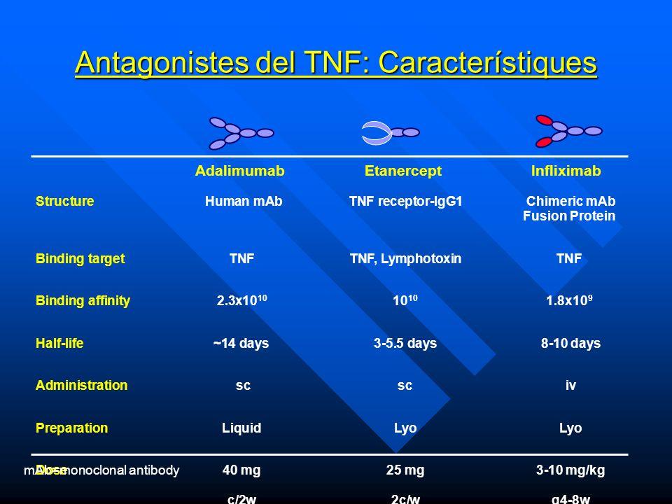 Antagonistes del TNF: Característiques Structure Human mAbTNF receptor-IgG1 Chimeric mAb Fusion Protein Binding target TNFTNF, Lymphotoxin TNF Binding affinity2.3x10 10 10 10 1.8x10 9 Half-life ~14 days 3-5.5 days 8-10 days Administration sc sc iv PreparationLiquidLyo Lyo Dose 40 mg 25 mg 3-10 mg/kg c/2w2c/w q4-8w UseAlone or with AloneWith MTX only MTXor with MTX Adalimumab EtanerceptInfliximab mAb=monoclonal antibody