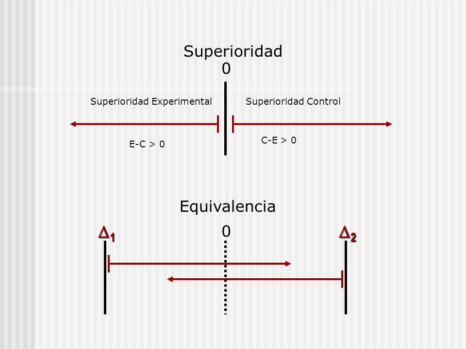 Superioridad Equivalencia 0 0 1 2 Superioridad Experimental E-C > 0 Superioridad Control C-E > 0