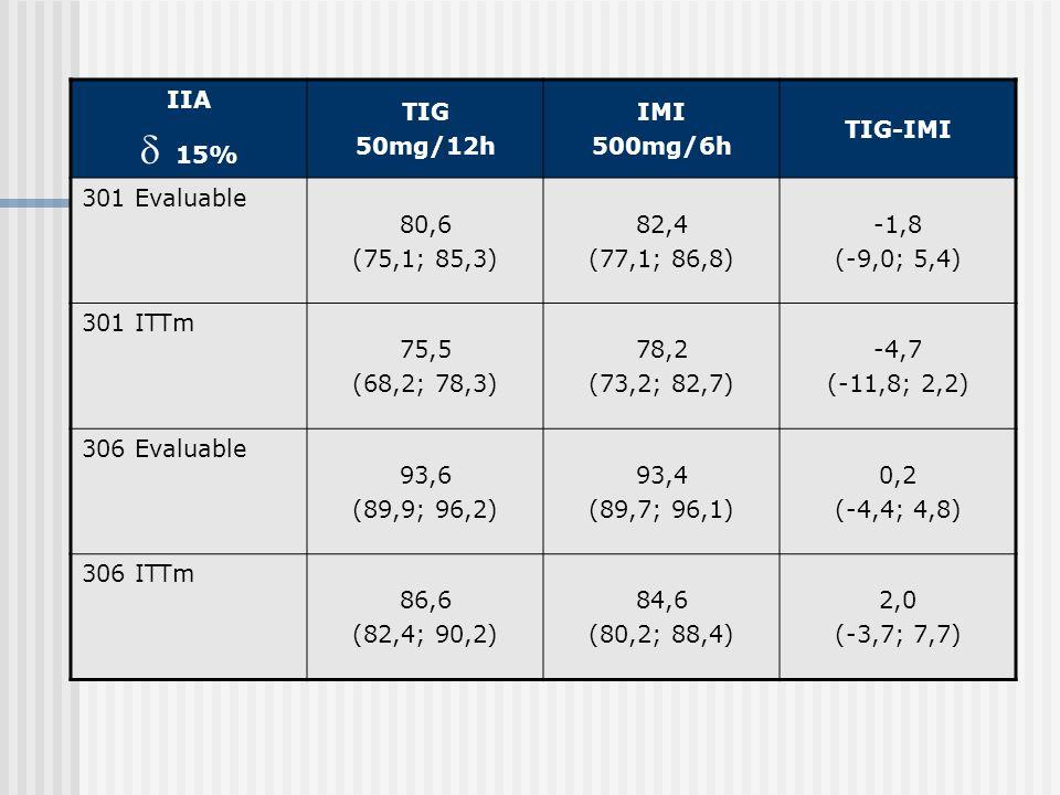 IIA 15% TIG 50mg/12h IMI 500mg/6h TIG-IMI 301 Evaluable 80,6 (75,1; 85,3) 82,4 (77,1; 86,8) -1,8 (-9,0; 5,4) 301 ITTm 75,5 (68,2; 78,3) 78,2 (73,2; 82