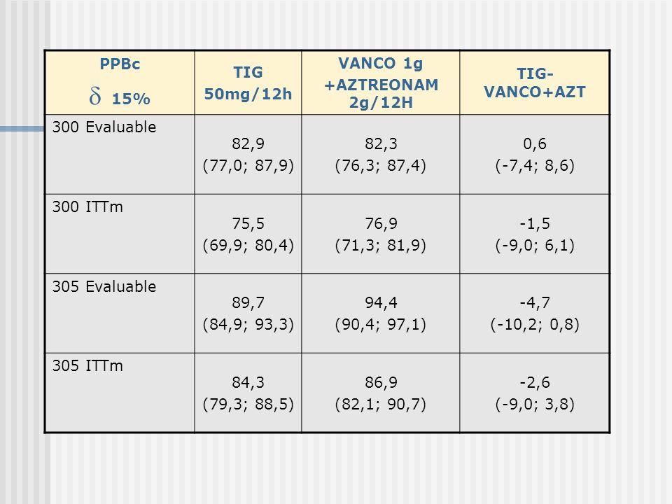 PPBc 10% DAPT 4mg/Kg/2 4h VANCO OXACILLIN CLOXACILLIN NAFCILLIN FLUCLOXCILLIN (+AZT; +METRO) DAPT- Comparador 9801 547 pac Evaluable 75% -8,2; 8,0 9801 ITTm 67% -9,0; 9,0 9901 571 pac Evaluable 88,6%89,7%-4,3; 6,5 9901 ITTm 84,5%83,9%-7,2; 6,0