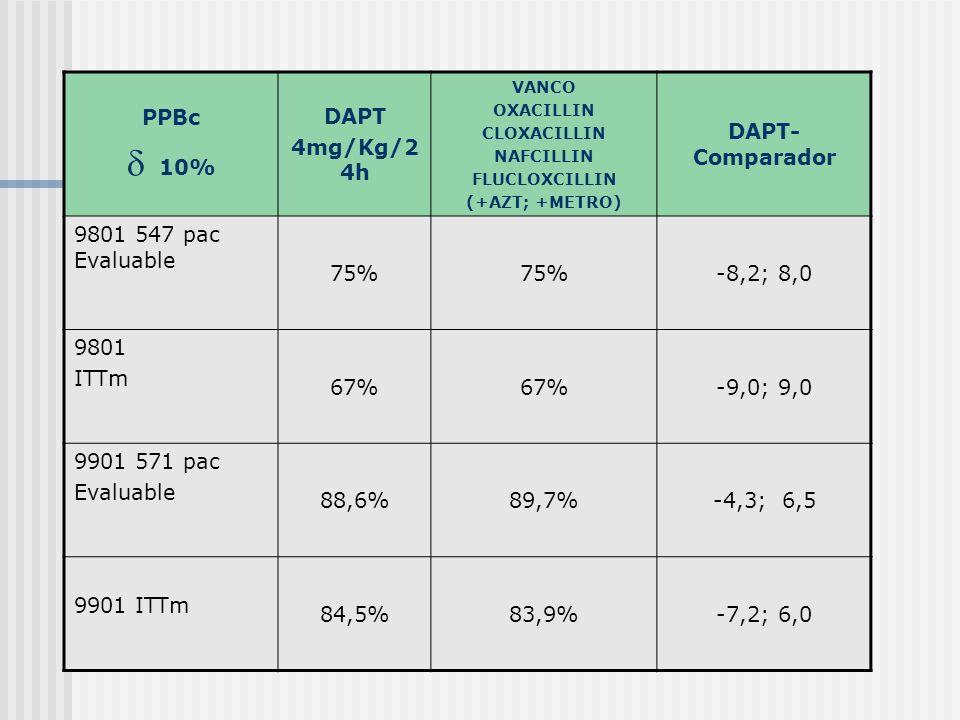 PPBc 10% DAPT 4mg/Kg/2 4h VANCO OXACILLIN CLOXACILLIN NAFCILLIN FLUCLOXCILLIN (+AZT; +METRO) DAPT- Comparador 9801 547 pac Evaluable 75% -8,2; 8,0 980