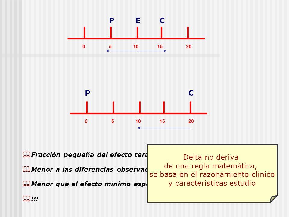 05101520 PCE 05101520 PC Fracción pequeña del efecto terapéutico del control (20%) Menor a las diferencias observadas en ensayos de diferencias Menor