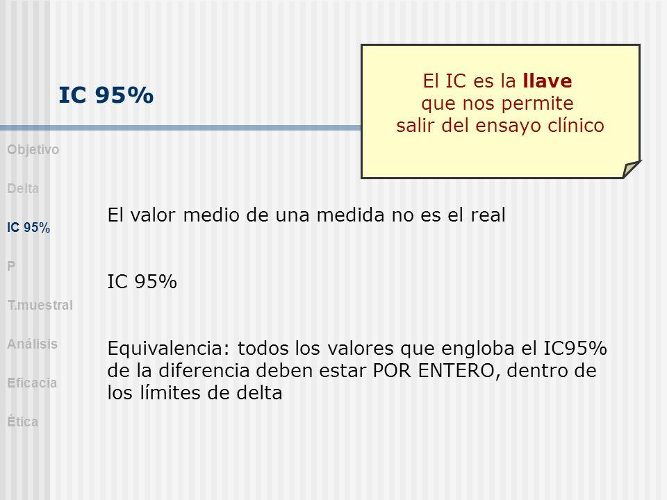 IC 95% El valor medio de una medida no es el real IC 95% Equivalencia: todos los valores que engloba el IC95% de la diferencia deben estar POR ENTERO,