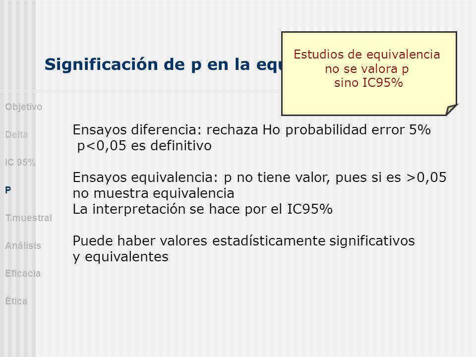 Significación de p en la equivalencia Ensayos diferencia: rechaza Ho probabilidad error 5% p<0,05 es definitivo Ensayos equivalencia: p no tiene valor