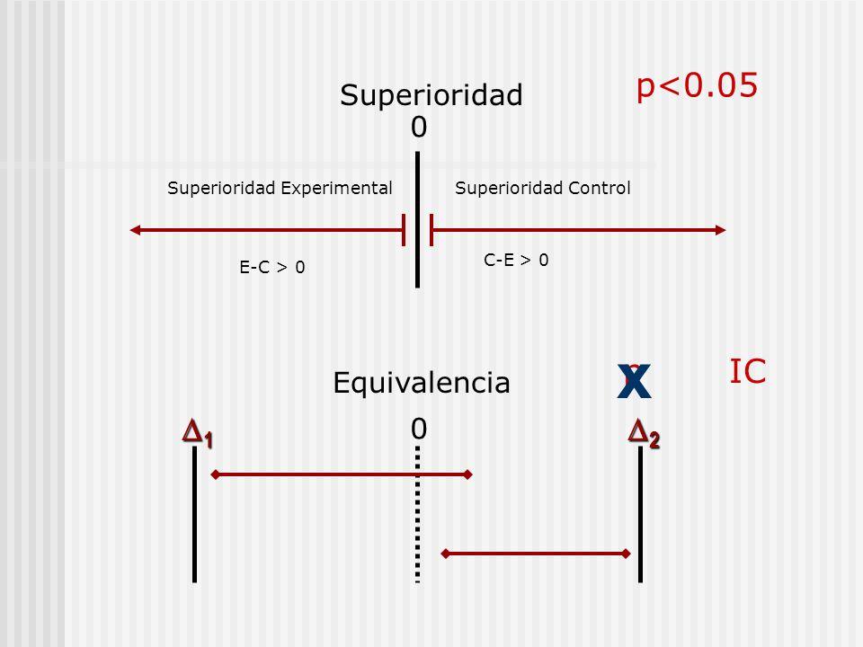 Superioridad Equivalencia 0 0 1 2 Superioridad Experimental E-C > 0 Superioridad Control C-E > 0 p<0.05 pIC x