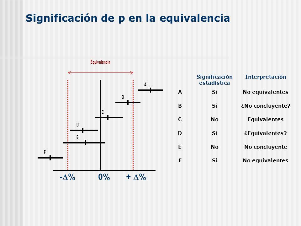 - % 0% + % Significación estadística Interpretación ASiNo equivalentes BSi¿No concluyente? CNoEquivalentes DSi¿Equivalentes? ENoNo concluyente FSiNo e