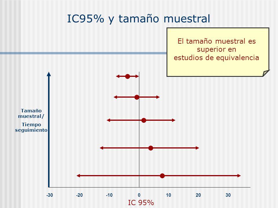 IC95% y tamaño muestral -30-20-100102030 IC 95% Tamaño muestral/ Tiempo seguimiento El tamaño muestral es superior en estudios de equivalencia