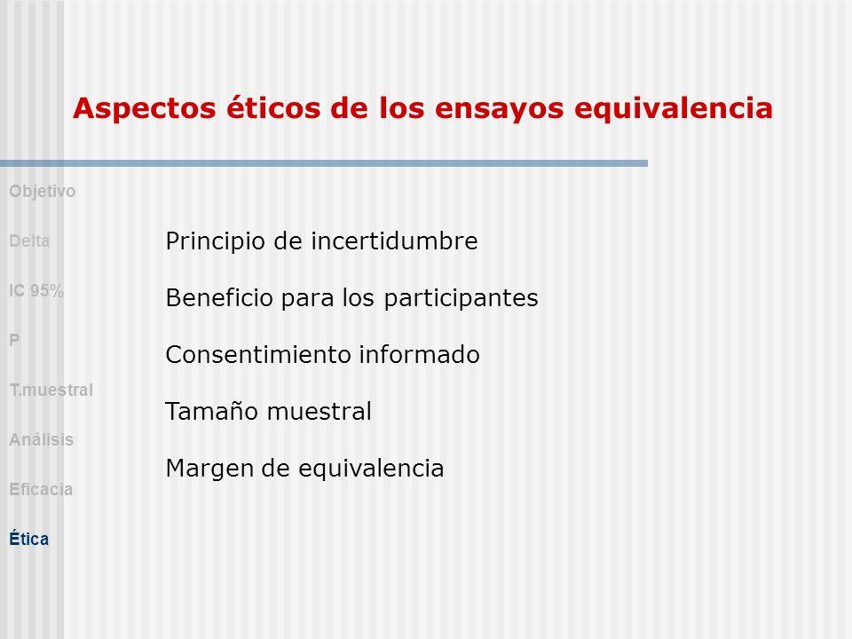 Aspectos éticos de los ensayos equivalencia Principio de incertidumbre Beneficio para los participantes Consentimiento informado Tamaño muestral Marge