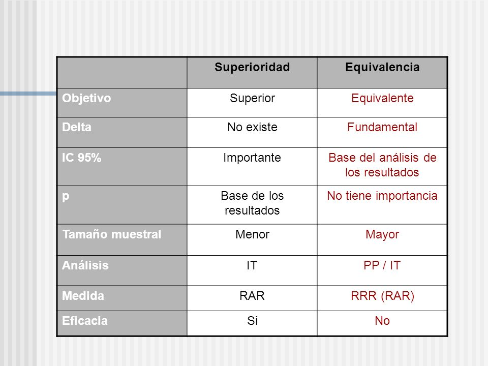 SuperioridadEquivalencia ObjetivoSuperiorEquivalente DeltaNo existeFundamental IC 95%ImportanteBase del análisis de los resultados pBase de los result