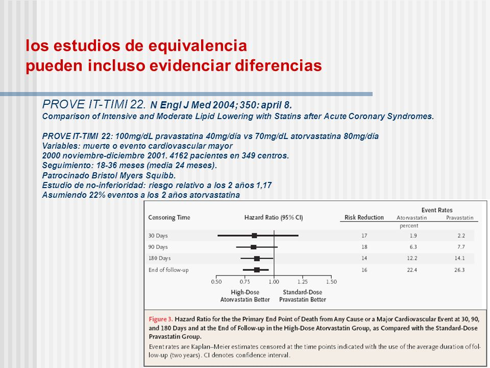 los estudios de equivalencia pueden incluso evidenciar diferencias PROVE IT-TIMI 22. N Engl J Med 2004; 350: april 8. Comparison of Intensive and Mode