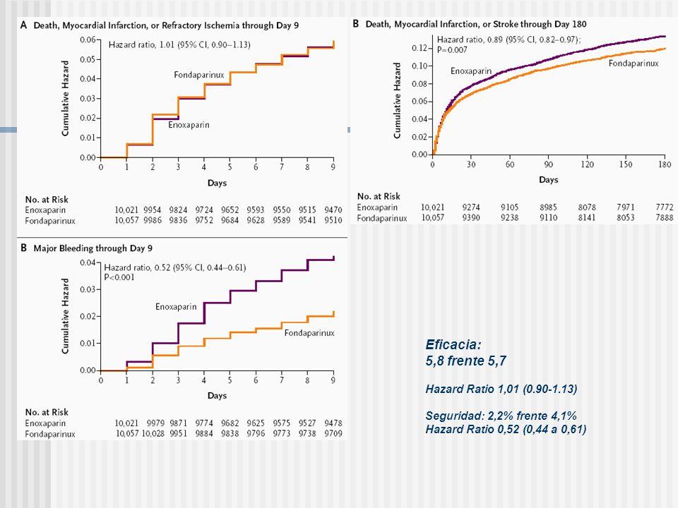 Eficacia: 5,8 frente 5,7 Hazard Ratio 1,01 (0.90-1.13) Seguridad: 2,2% frente 4,1% Hazard Ratio 0,52 (0,44 a 0,61)