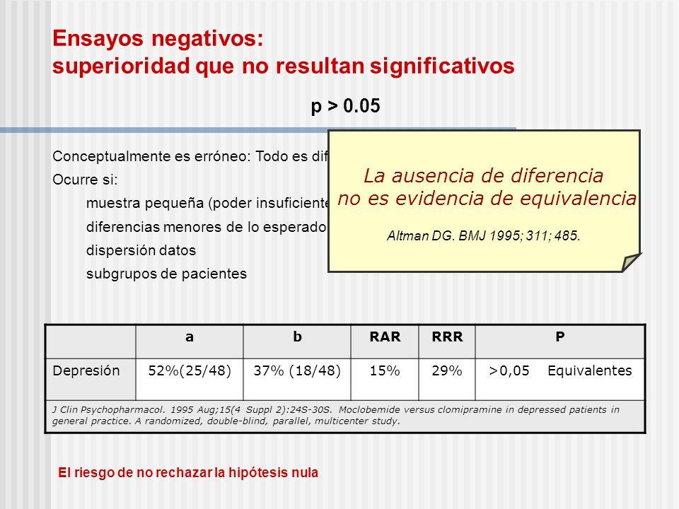 Ensayos negativos: superioridad que no resultan significativos p > 0.05 Conceptualmente es erróneo: Todo es diferente si hay muestra suficiente Ocurre