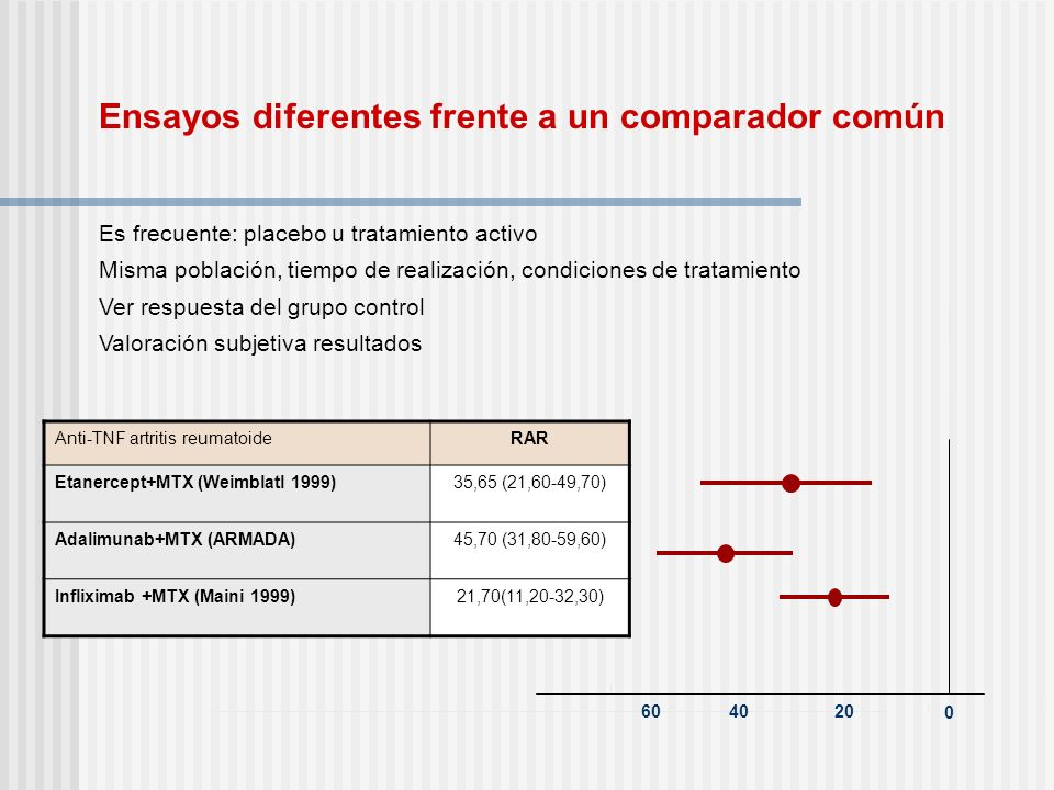 En la práctica se puede disponer de ensayos clínicos que muestran diferencias, pero no se consideran importantes clínicamente Fondaparinux Eficacia.
