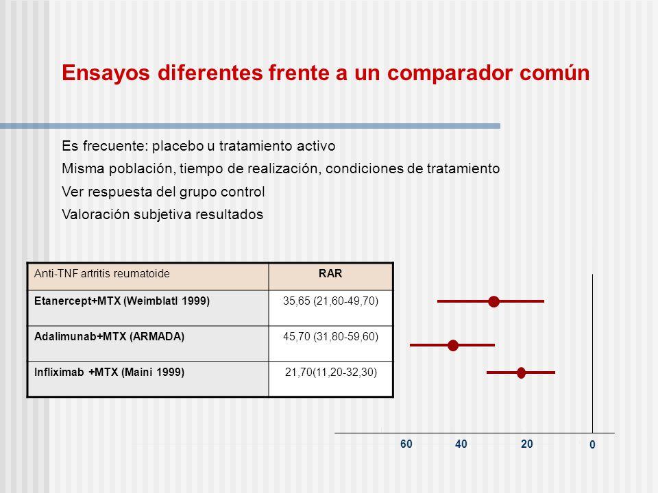 0 204060 Anti-TNF artritis reumatoideRAR Etanercept+MTX (Weimblatl 1999)35,65 (21,60-49,70) Adalimunab+MTX (ARMADA)45,70 (31,80-59,60) Infliximab +MTX
