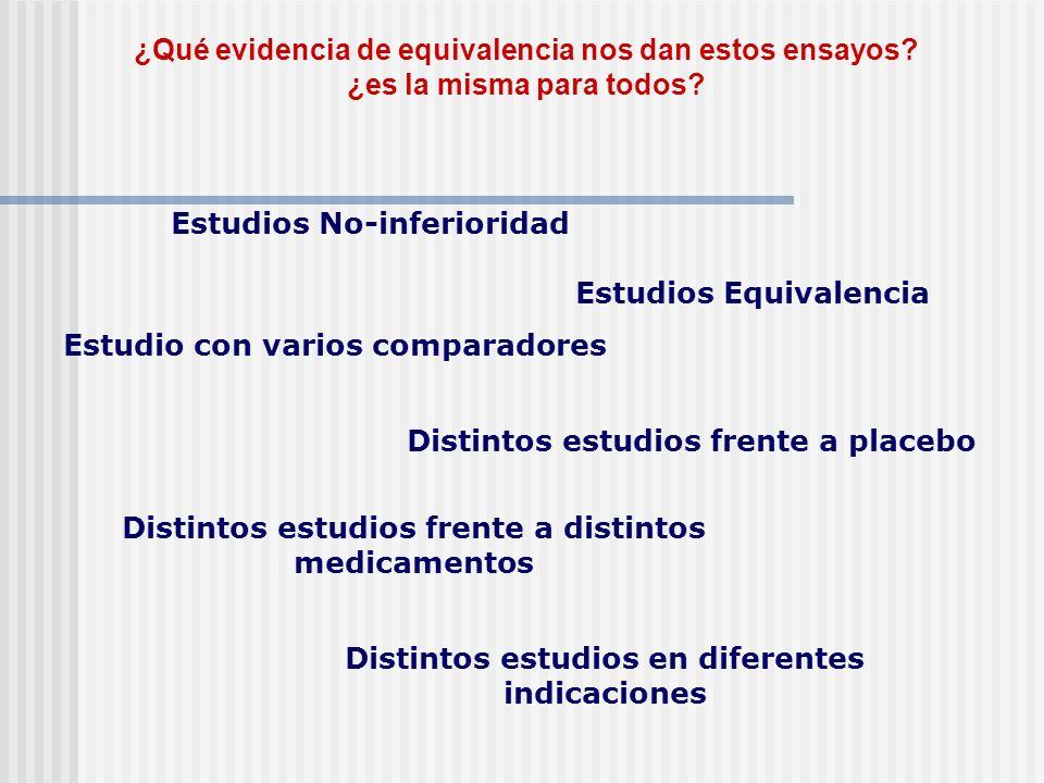 ¿Qué evidencia de equivalencia nos dan estos ensayos? ¿es la misma para todos? Distintos estudios en diferentes indicaciones Estudios No-inferioridad