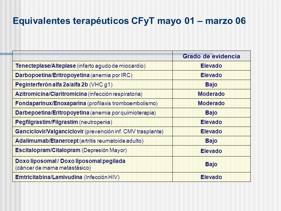Equivalentes terapéuticos CFyT mayo 01 – marzo 06 Grado de evidencia Tenecteplase/Alteplase (infarto agudo de miocardio) Elevado Darbopoetina/Eritropo