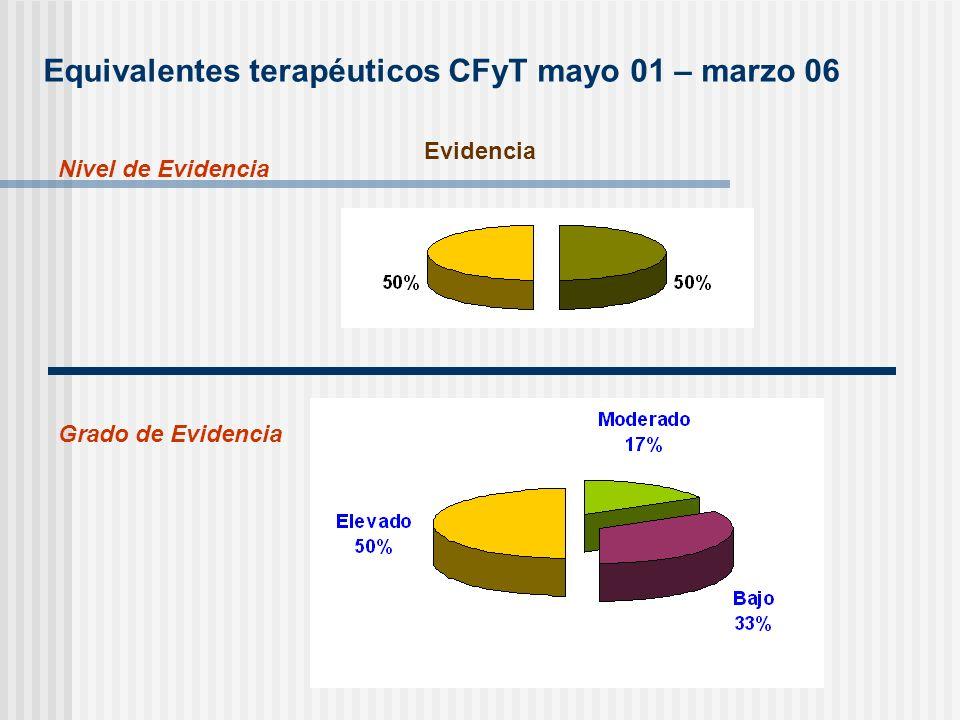 Equivalentes terapéuticos CFyT mayo 01 – marzo 06 Evidencia Nivel de Evidencia Grado de Evidencia