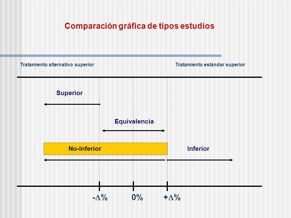 Comparación gráfica de tipos estudios - % 0% + % Tratamiento alternativo superiorTratamiento estándar superior Equivalencia Superior InferiorNo-Inferi