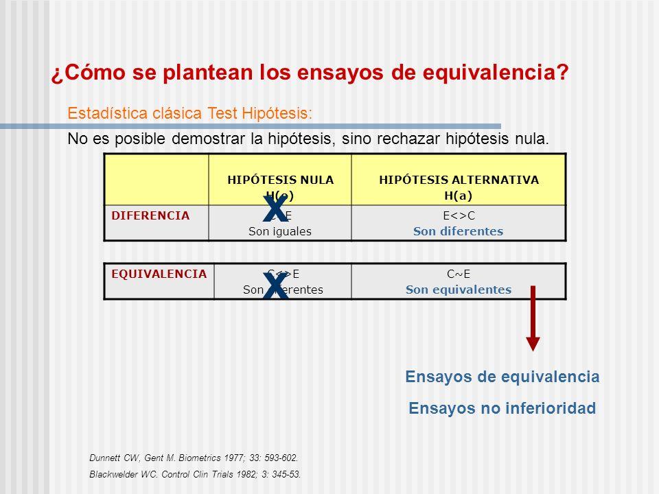 ¿Cómo se plantean los ensayos de equivalencia? Estadística clásica Test Hipótesis: No es posible demostrar la hipótesis, sino rechazar hipótesis nula.